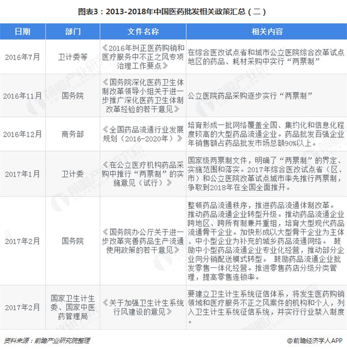 图表3:2013-2018年中国医药批发相关政策汇总(二)