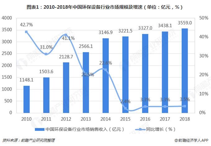 图表1:2010-2018年中国环保设备行业市场规模及增速(单位:亿元,%)