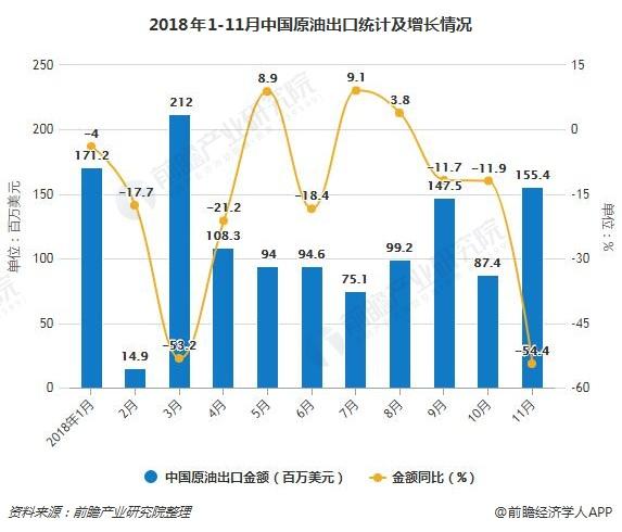2018年1-11月中国原油出口统计及增长情况