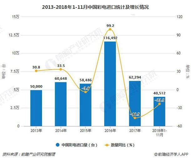 2013-2018年1-11月中国彩电进口统计及增长情况
