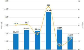 11月全国彩电产量略有下降 累计产量超1.8亿台