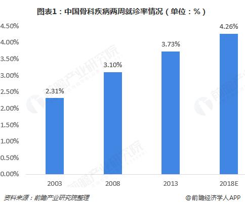 图表1:中国骨科疾病两周就诊率情况(单位:%)
