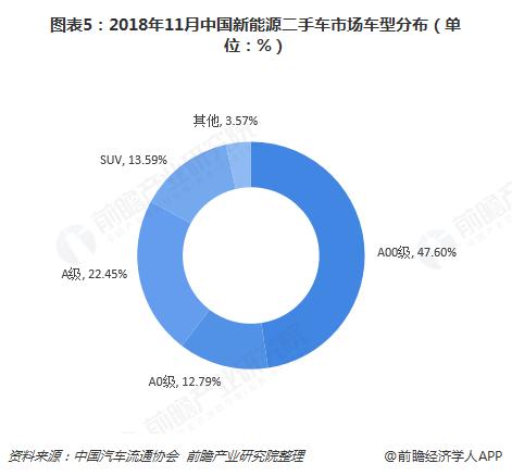 图表5:2018年11月中国新能源二手车市场车型分布(单位:%)