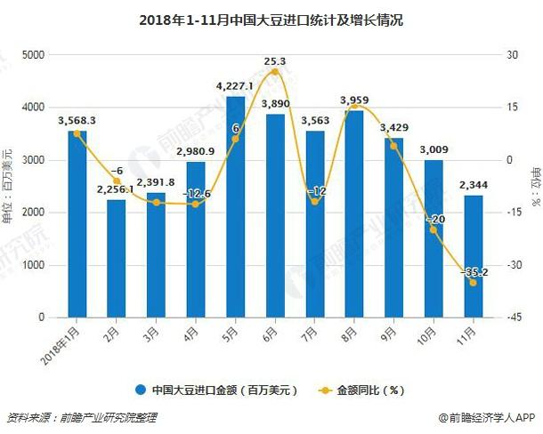 2018年1-11月中国大豆进口统计及增长情况