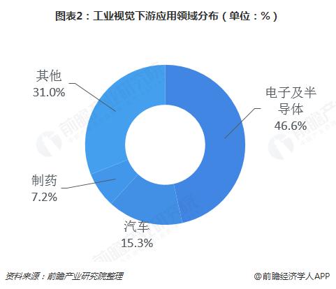 图表2:工业视觉下游应用领域分布(单位:%)