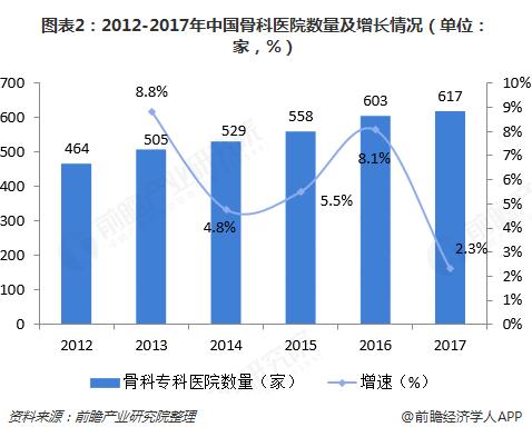 图表2:2012-2017年中国骨科医院数量及增长情况(单位:家,%)