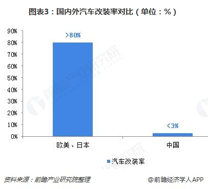图表3:国内外汽车改装率对比(单位:%)