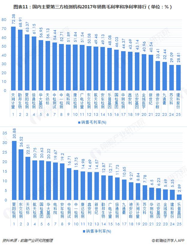 图表11:国内主要第三方检测机构2017年销售毛利率和净利率排行(单位:%)