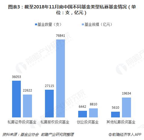 图表3:截至2018年11月底中国不同基金类型私募基金情况(单位:支,亿元)