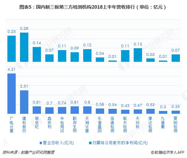 图表5:国内新三板第三方检测机构2018上半年营收排行(单位:亿元)