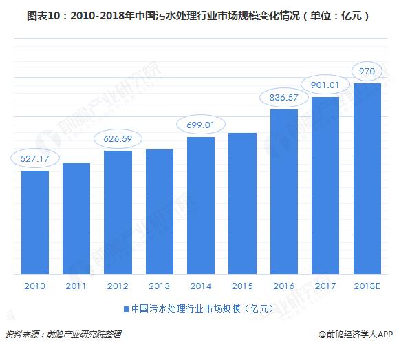 图表10:2010-2018年中国污水处理行业市场规模变化情况(单位:亿元)