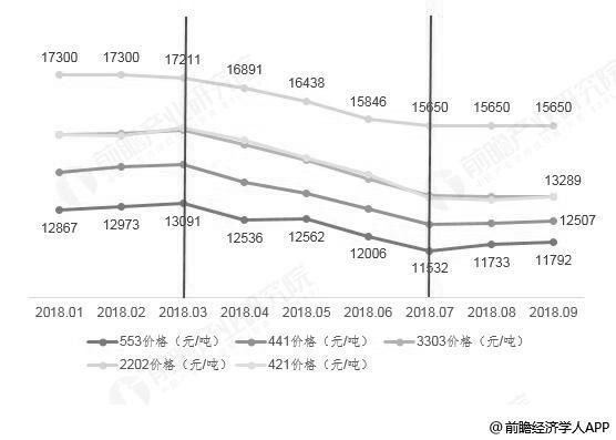 2018年1-9月工业硅主要牌号月度价格统计情况