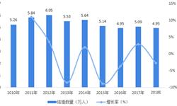 2018年婚宴酒席行业市场现状与发展趋势分析 婚宴市场规模趋于下滑【组图】