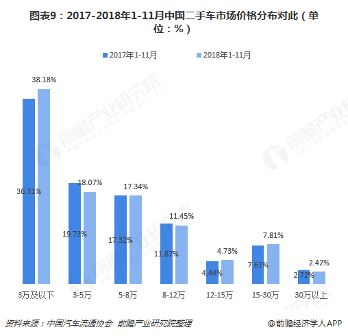 图表9:2017-2018年1-11月中国二手车市场价格分布对此(单位:%)