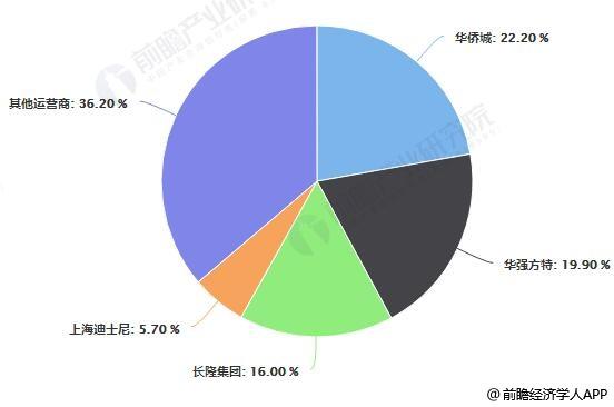 2017年中国主题公园运营商竞争格局分析情况