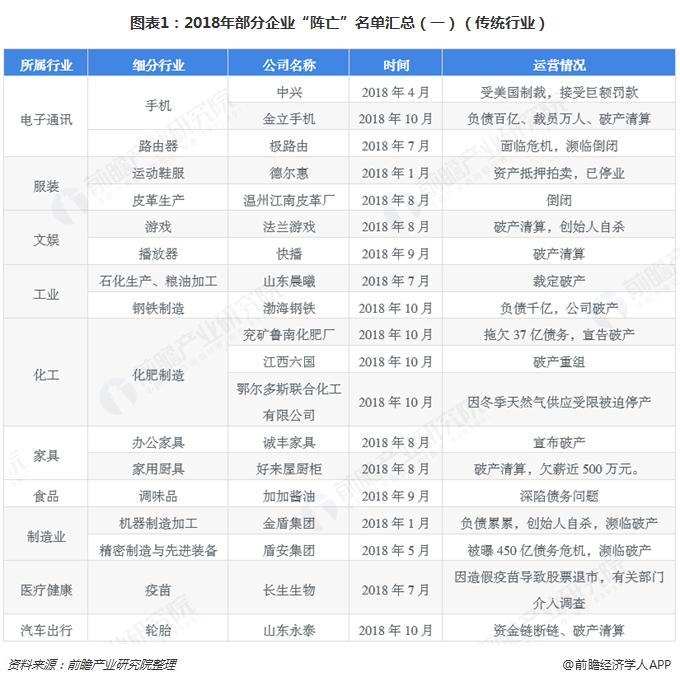 """图表1:2018年部分企业""""阵亡""""名单汇总(一)(传统行业)"""