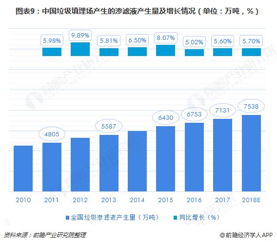 图表9:中国垃圾填埋场产生的渗滤液产生量及增长情况(单位:万吨,%)