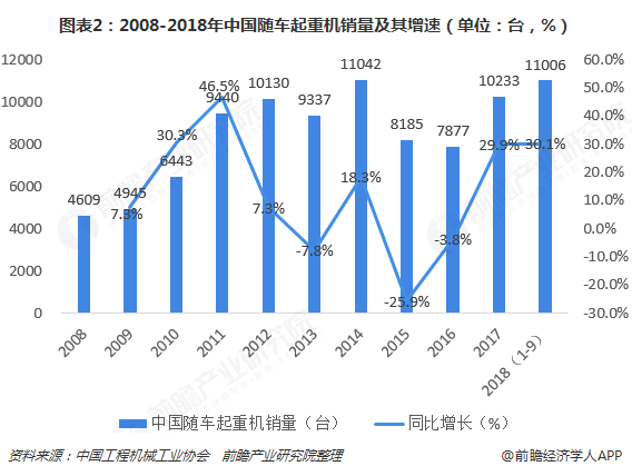 图表2:2008-2018年中国随车起重机销量及其增速(单位:台,%)