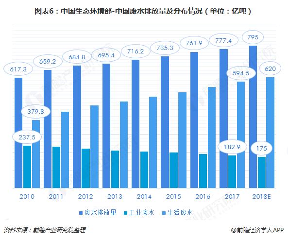 图表6:中国生态环境部-中国废水排放量及分布情况(单位:亿吨)