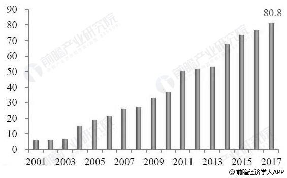 2001-2017年中国通航飞机小时数统计情况(单位:万小时)
