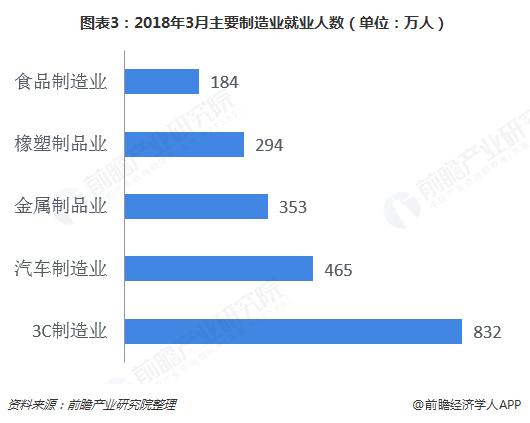 图表3:2018年3月主要制造业就业人数(单位:万人)