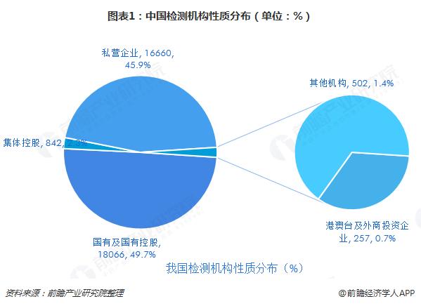 图表1:中国检测机构性质分布(单位:%)