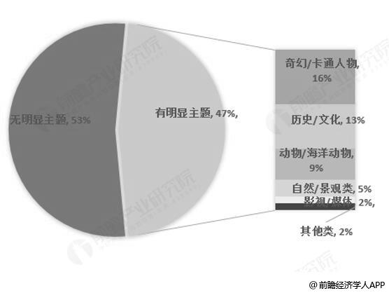 中国主题公园主题类别统计情况