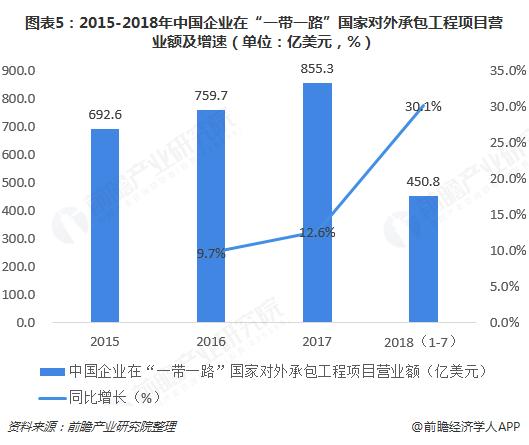 """图表5:2015-2018年中国企业在""""一带一路""""国家对外承包工程项目营业额及增速(单位:亿美元,%)"""