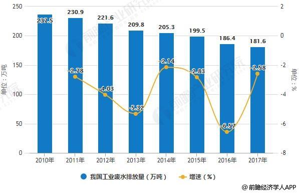 2010-2017年我国工业废水排放量统计及增长情况