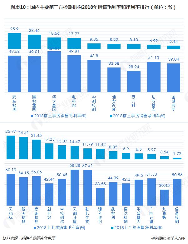 图表10:国内主要第三方检测机构2018年销售毛利率和净利率排行(单位:%)