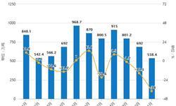 11月中国<em>大豆</em>进口量持续下降 累计进口量超8000万吨