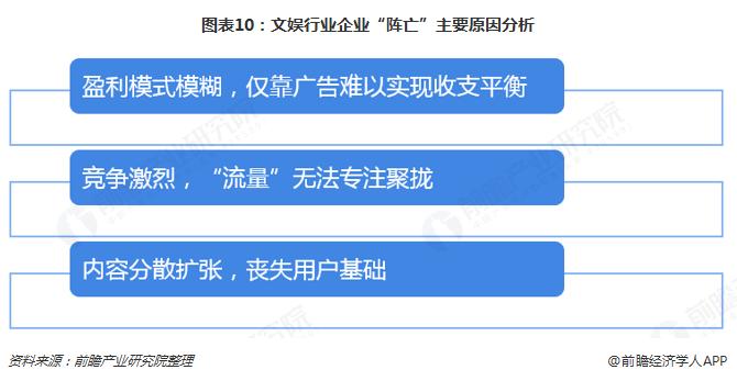 """图表10:文娱行业企业""""阵亡""""主要原因分析"""