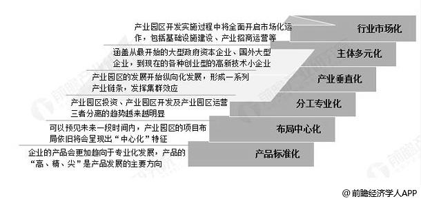 中国软件产业园发展趋势分析情况