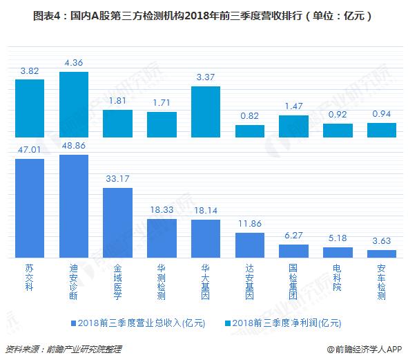 图表4:国内A股第三方检测机构2018年前三季度营收排行(单位:亿元)