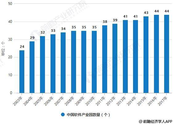 2003-2017年中国软件产业园数量统计情况
