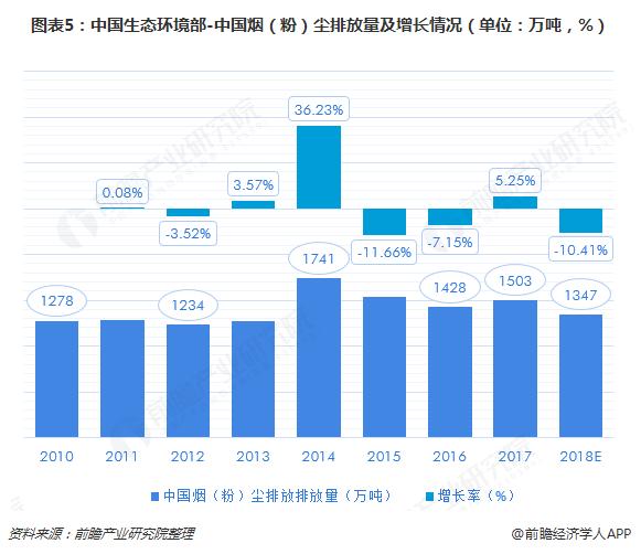 图表5:中国生态环境部-中国烟(粉)尘排放量及增长情况(单位:万吨,%)