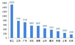 2018年中国政府融资平台市场格局和发展前景分析,新三年棚改计划助力城投公司转型【组图】