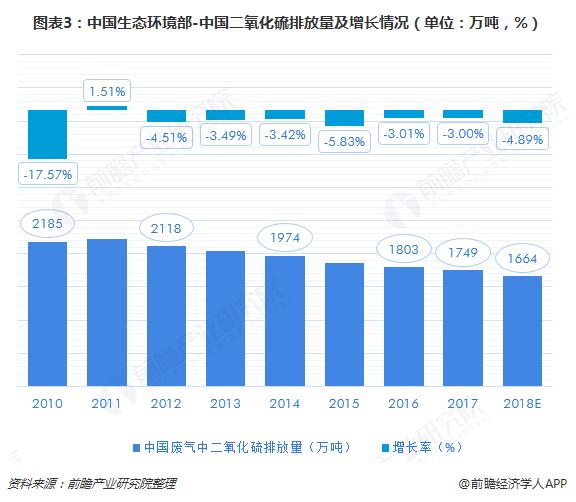 图表3:中国生态环境部-中国二氧化硫排放量及增长情况(单位:万吨,%)