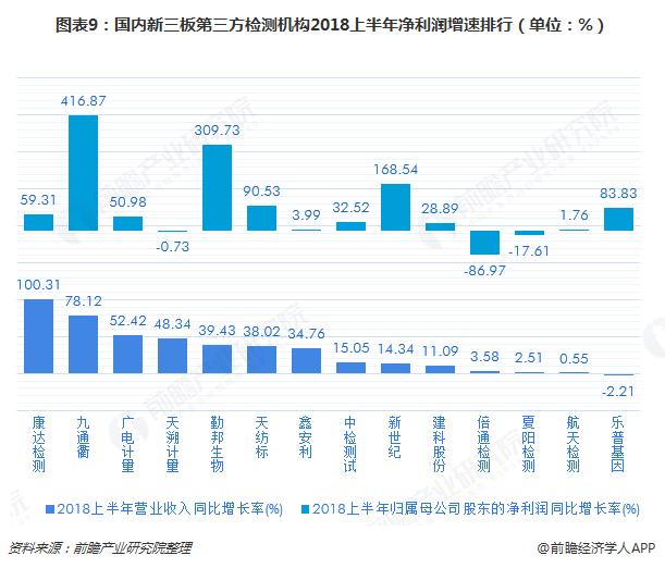 图表9:国内新三板第三方检测机构2018上半年净利润增速排行(单位:%)