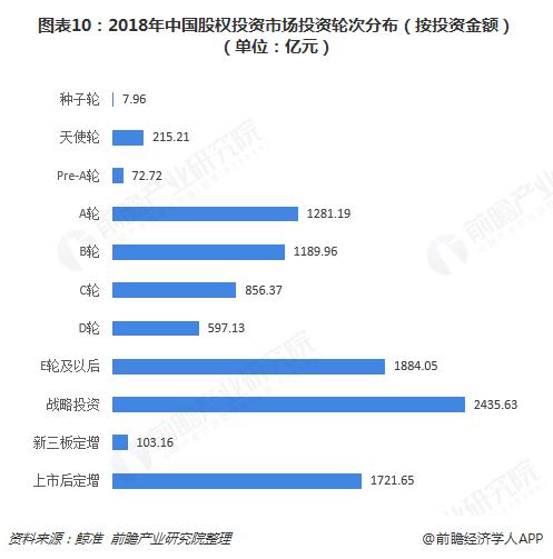 图表10:2018年中国股权投资市场投资轮次分布(按投资金额)(单位:亿元)