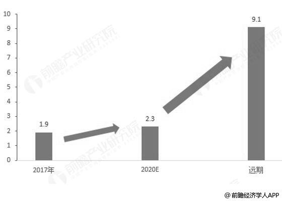 2017-未来中国主题公园游客总量统计情况及预测