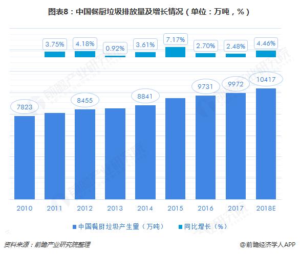 图表8:中国餐厨垃圾排放量及增长情况(单位:万吨,%)