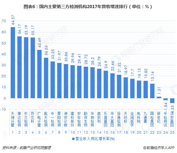图表6:国内主要第三方检测机构2017年营收增速排行(单位:%)