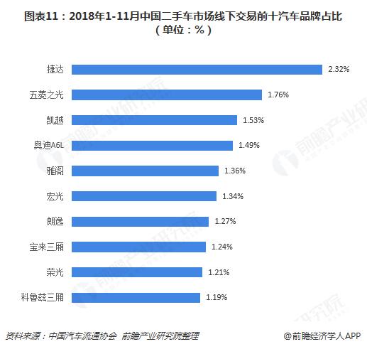 图表11:2018年1-11月中国二手车市场线下交易前十汽车品牌占比(单位:%)