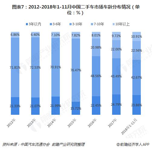 图表7:2012-2018年1-11月中国二手车市场车龄分布情况(单位:%)