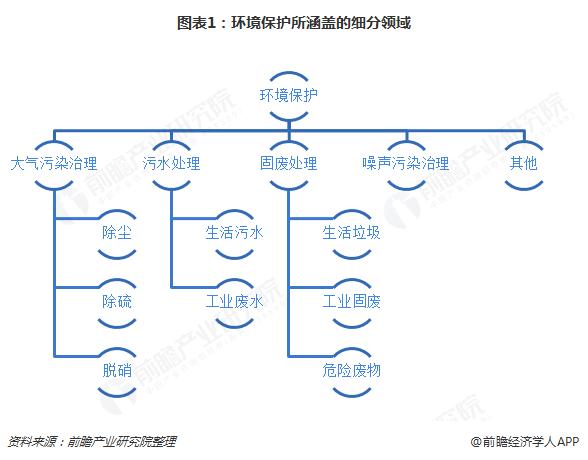 图表1:环境保护所涵盖的细分领域