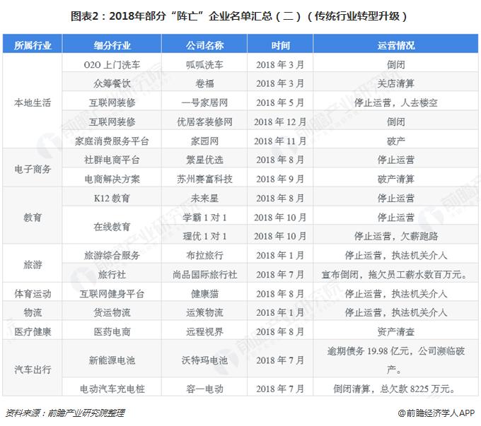 """图表2:2018年部分""""阵亡""""企业名单汇总(二)(传统行业转型升级)"""