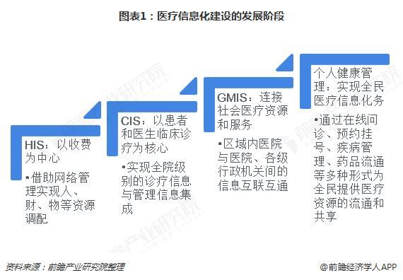 图表1:医疗信息化建设的发展阶段