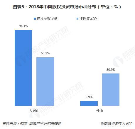 图表5:2018年中国股权投资市场币种分布(单位:%)
