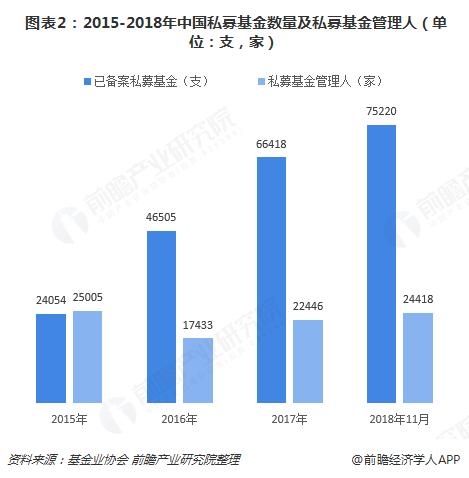 图表2:2015-2018年中国私募基金数量及私募基金管理人(单位:支,家)